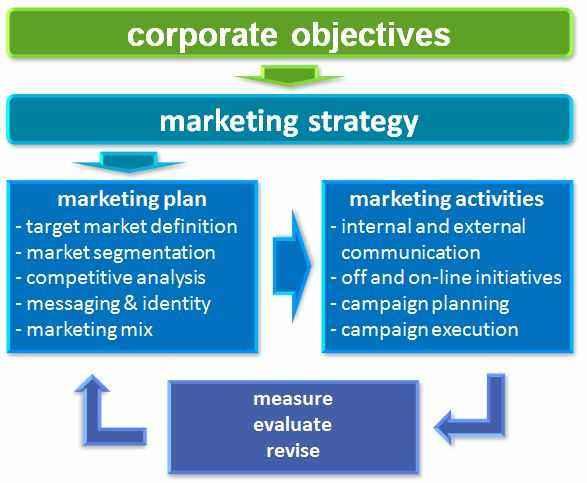Il marketing dei prodotti agricoli e alimentari