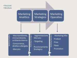 IL MARKETING ANALITICO